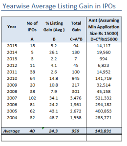 Year_wise_Average_Listing_Gains_in_IPOs