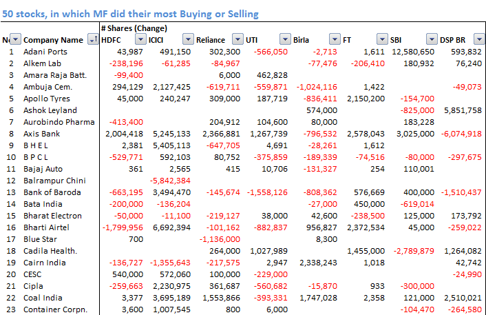 50_Stocks_in_which_MF_did_Most_Buying_Selling_1