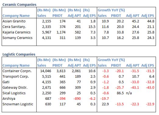 Ceramic_&_Logistic_Companies_3QFY16