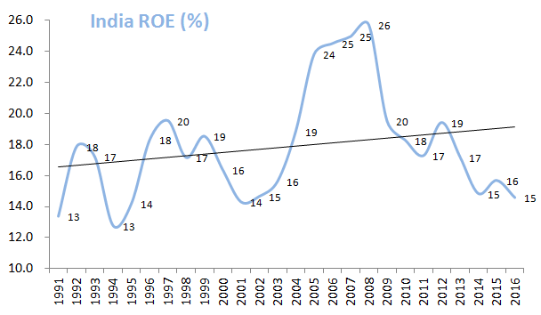 India_ROE_for_25_Yrs