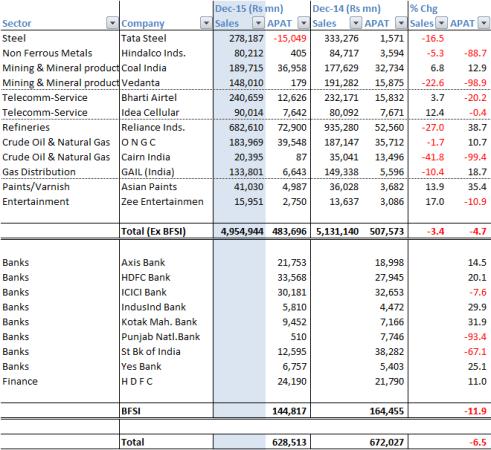 Nifty_Companies_Dec_15_Qtr_PAT_Growth_2