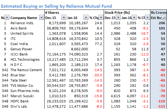 Reliance_Estimated_Buying_Selling_Jan_16