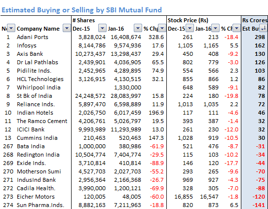 SBI_Estimated_Buying_Selling_Jan_16