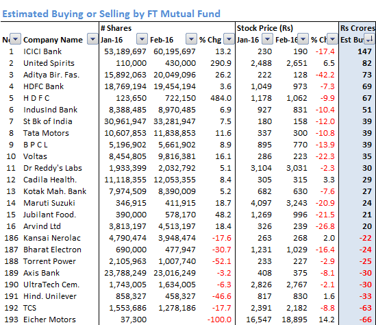 FT_Estimated_Buying_Selling_Feb_16