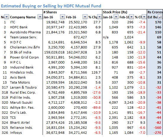 HDFC_Estimated_Buying_Selling_Feb_16