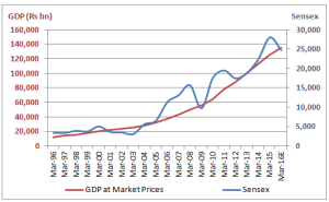 Sensex and India's 20 YRS GDP