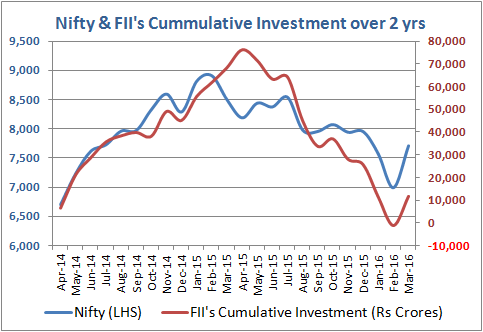 Nifty_and_Cummulative_FII_Investment_for_2yrs