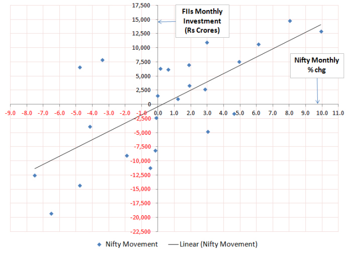 Nifty_Movement_and_FII_Monthly_Investment
