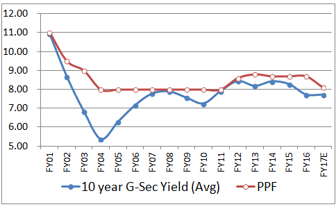 PPF_and_GSec_Yield