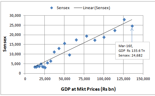 Sensex_Regression_on_GDP_at_Mkt_price