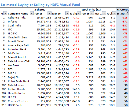 HDFC_Estimated_Buying_Selling_Mar_16