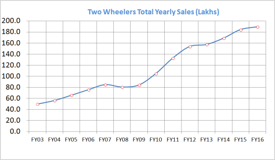 2wheeler_Sales_No_FY16