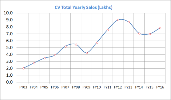 CV_Sales_No_FY16