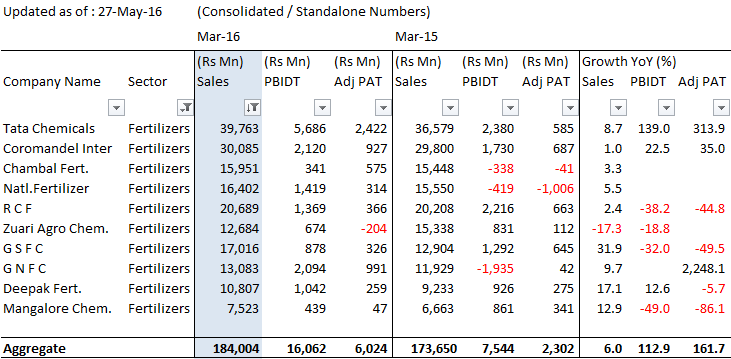 Fertilizers_4QFY16