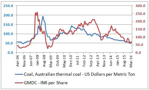 GMDC_Vs_Australian_Coal_Prices