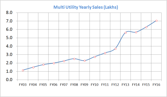 Multi_Utility_Sales_No_FY16