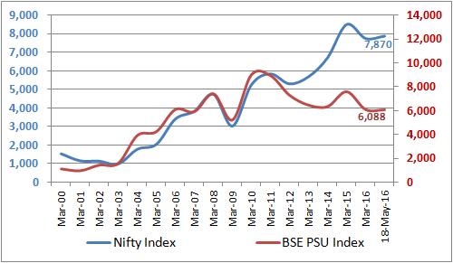 Nifty_PSU_Index