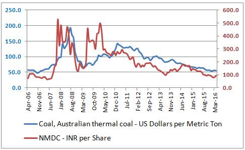 NMDC_Vs_Australian_Coal_Prices