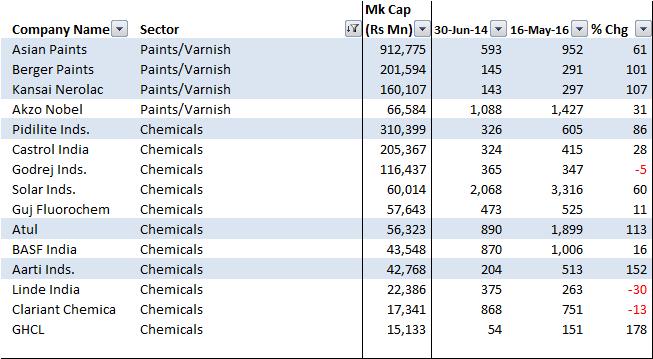 Paints_Chemicals