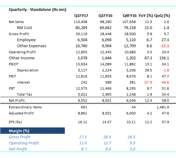 mm_table_q1fy17