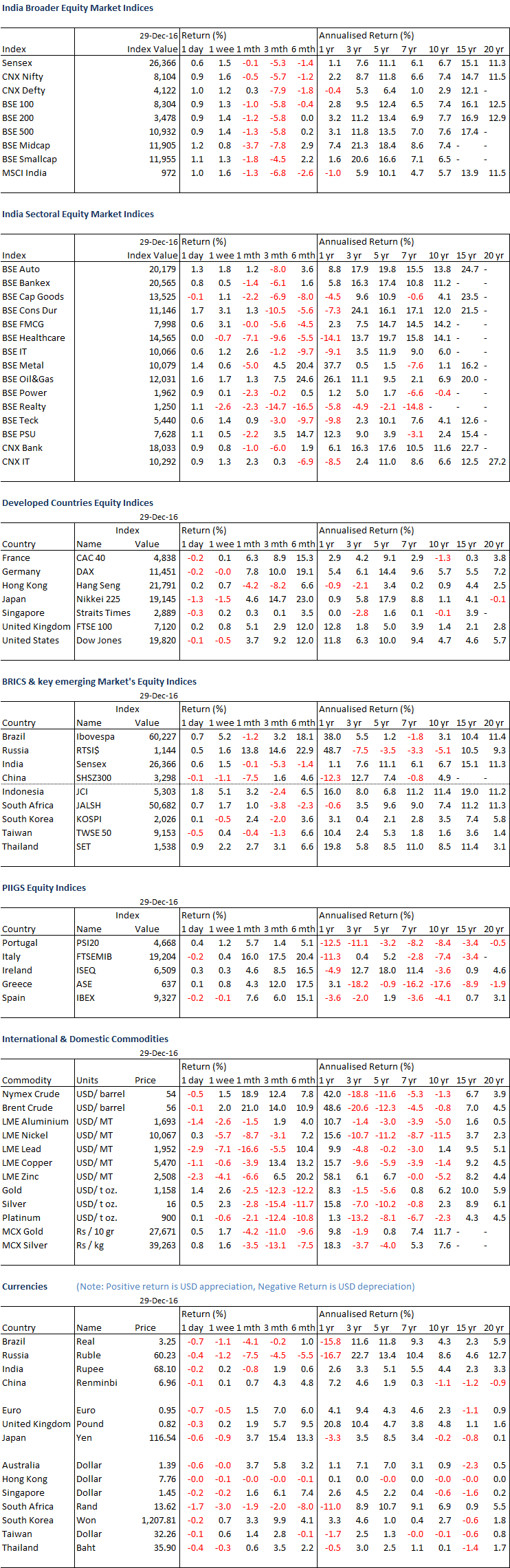 equity_currencies_commodities_overview_30_dec_16