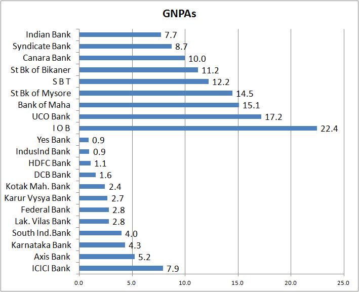 npas_of_banks